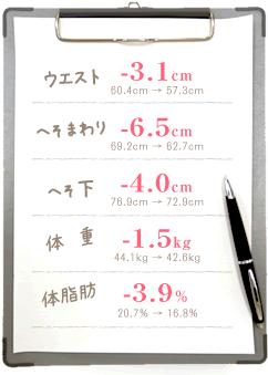 新所沢整骨院のダイエット成功例 へそまわり-6.5cm