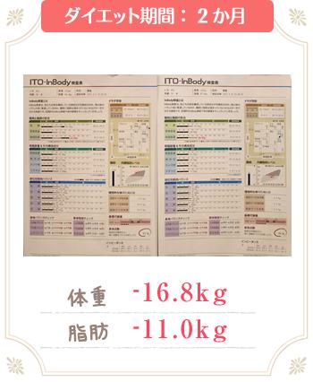 新所沢整骨院のダイエット成功例2か月で-16.8kg