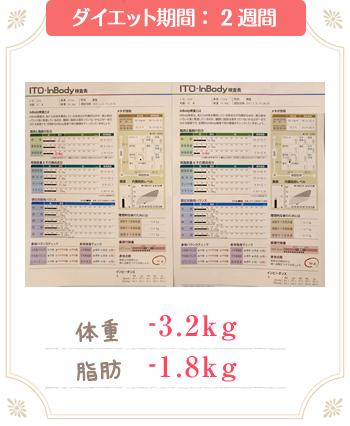 新所沢整骨院のダイエット成功例2週間で-3.2kg